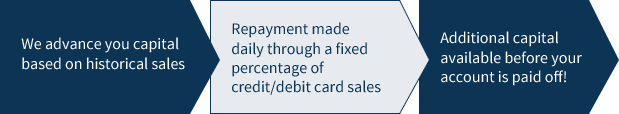 Merchant Cash Advance Process | BFS